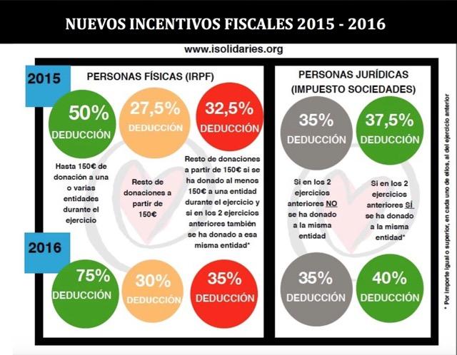 Incentius fiscals 2015 CIS Angel Olaran
